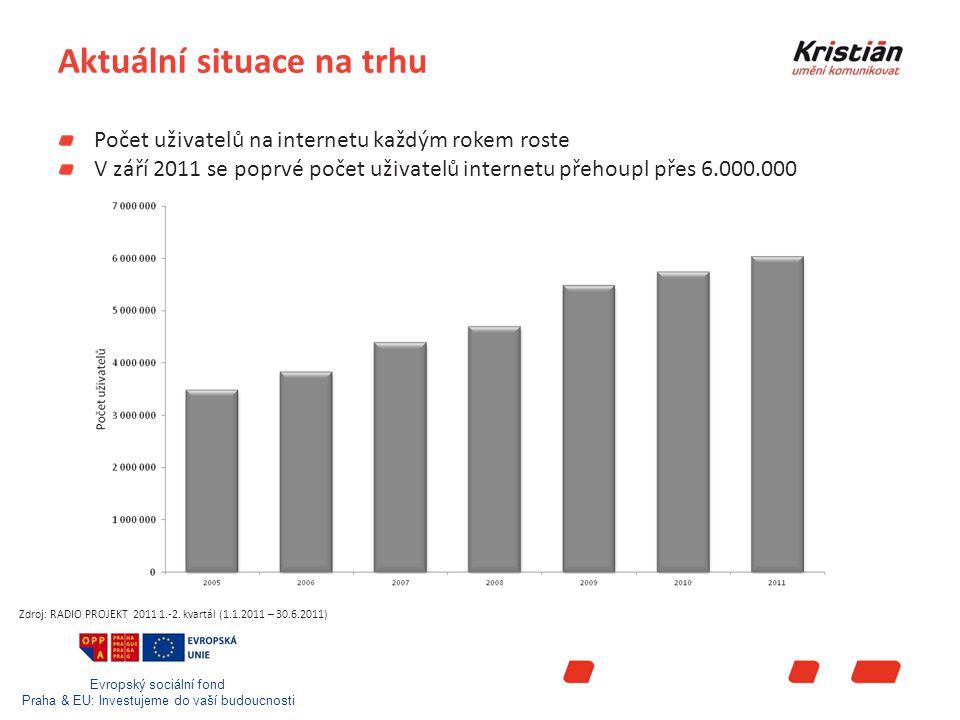 Evropský sociální fond Praha & EU: Investujeme do vaší budoucnosti Aktuální situace na trhu Počet uživatelů na internetu každým rokem roste V září 2011 se poprvé počet uživatelů internetu přehoupl přes 6.000.000 Zdroj: RADIO PROJEKT 2011 1.-2.