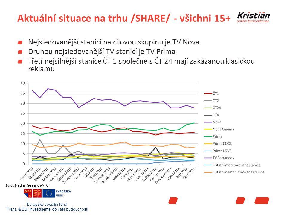 """Evropský sociální fond Praha & EU: Investujeme do vaší budoucnosti Nařízené nákupní """"pooly Na základě všeobecných obchodních podmínek jsou nastaveny poměry TV stanic, které je nutné respektovat TV Prima Group 82% TV Prima 15% TV Prima COOL 3% TV Prima LOVE TV Nova Group (nově od 1.1.2012) 89% TV Nova 11% TV Nova Cinema Obě hlavní TV stanice mají ve VOP také dodatek, že v případě další TV stanice, která v rámci jejich portfolia dosáhne sharu 1%, bude zařazena do TV mixu (oznámení proběhne 45 dní před plánovanou změnou)"""