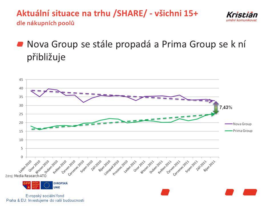 Evropský sociální fond Praha & EU: Investujeme do vaší budoucnosti Aktuální situace na trhu /SHARE/ - všichni 15+ dle nákupních poolů Nova Group se stále propadá a Prima Group se k ní přibližuje Zdroj: Media Research-ATO 7,43%