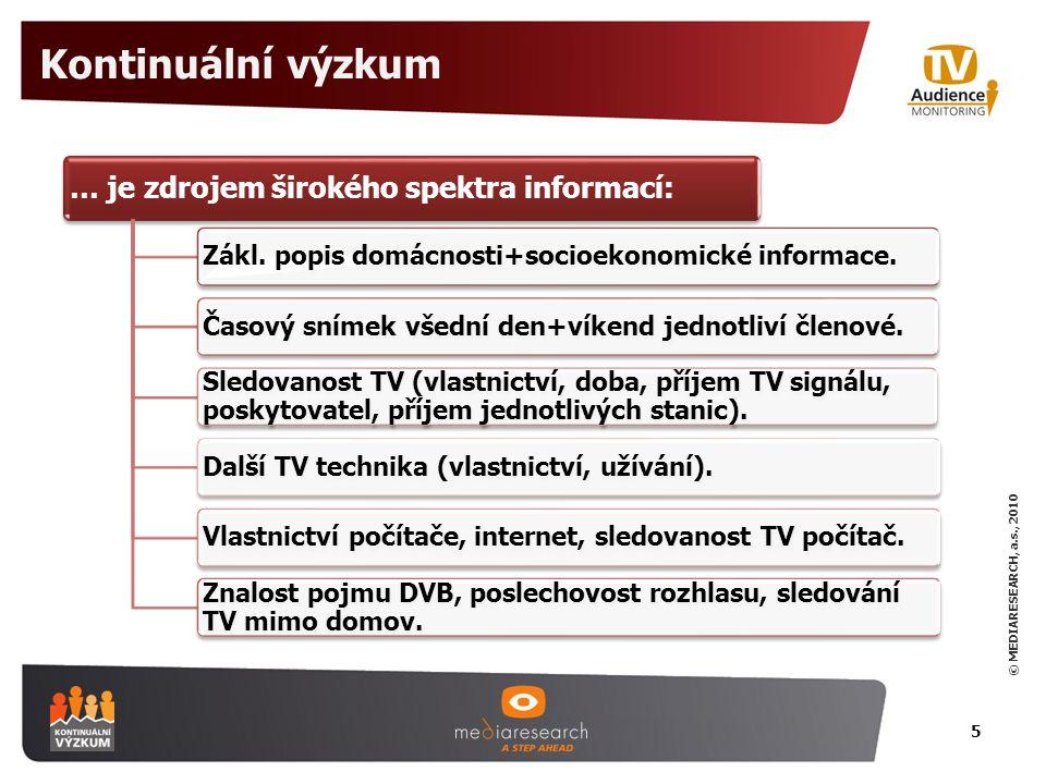 © MEDIARESEARCH, a.s., 2010 Monitoring přechodu na DVB-T 6  Posílení informací o populaci v regionech s významnými změnami ve vysílání TV (přechod na DVB).