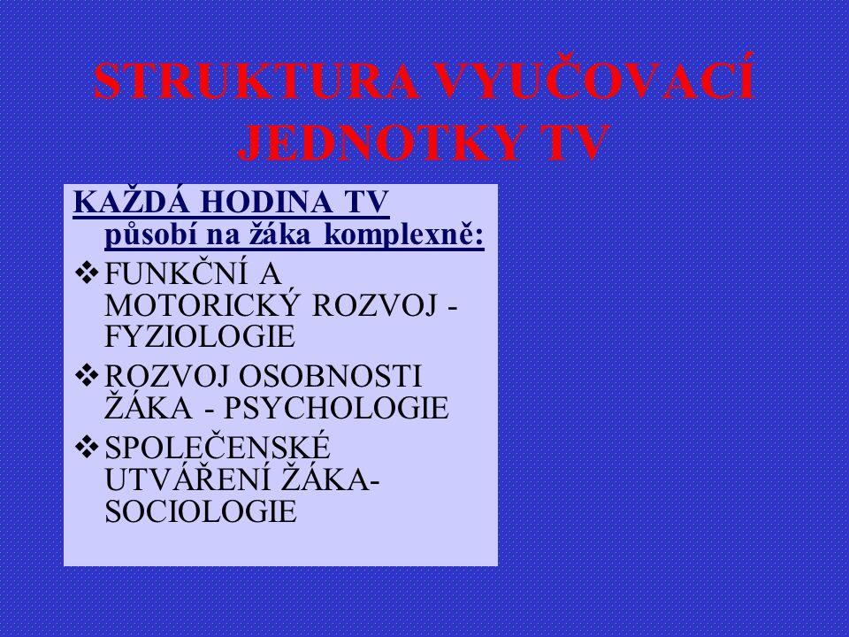 KAŽDÁ HODINA TV působí na žáka komplexně:  FUNKČNÍ A MOTORICKÝ ROZVOJ - FYZIOLOGIE  ROZVOJ OSOBNOSTI ŽÁKA - PSYCHOLOGIE  SPOLEČENSKÉ UTVÁŘENÍ ŽÁKA- SOCIOLOGIE