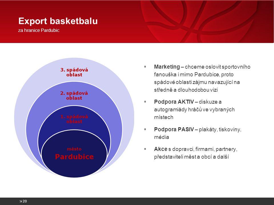  Marketing – chceme oslovit sportovního fanouška i mimo Pardubice, proto spádové oblasti zájmu navazující na středně a dlouhodobou vizi  Podpora AKT