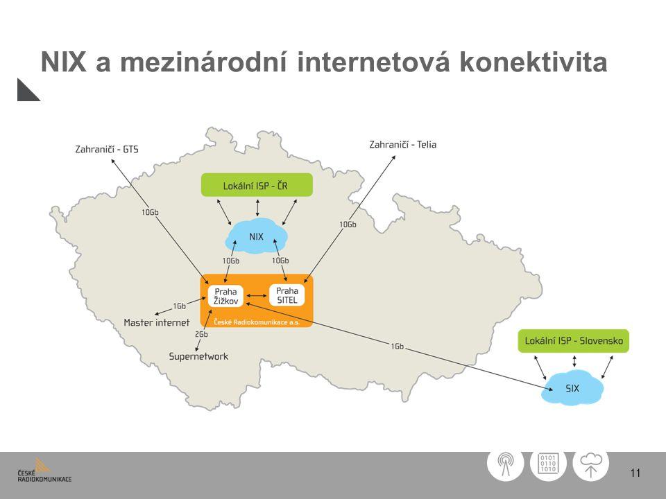 11 NIX a mezinárodní internetová konektivita