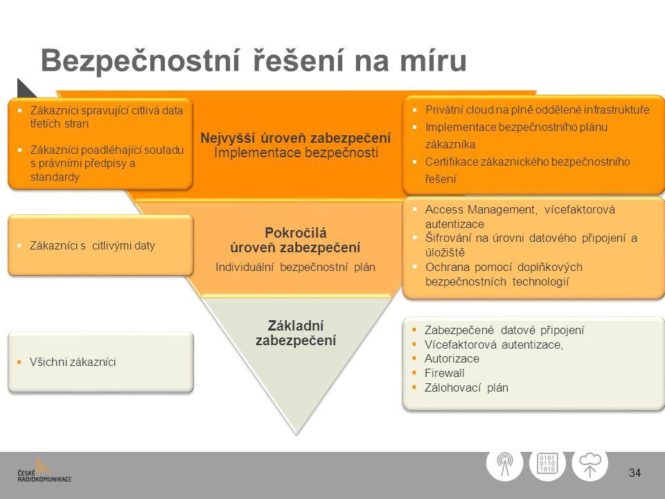 34 Bezpečnostní řešení na míru Nejvyšší úroveň zabezpečení Implementace bezpečnosti Pokročilá úroveň zabezpečení Individuální bezpečnostní plán Základ