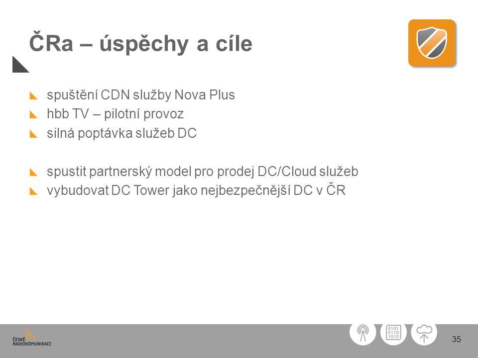 35 ČRa – úspěchy a cíle spuštění CDN služby Nova Plus hbb TV – pilotní provoz silná poptávka služeb DC spustit partnerský model pro prodej DC/Cloud sl