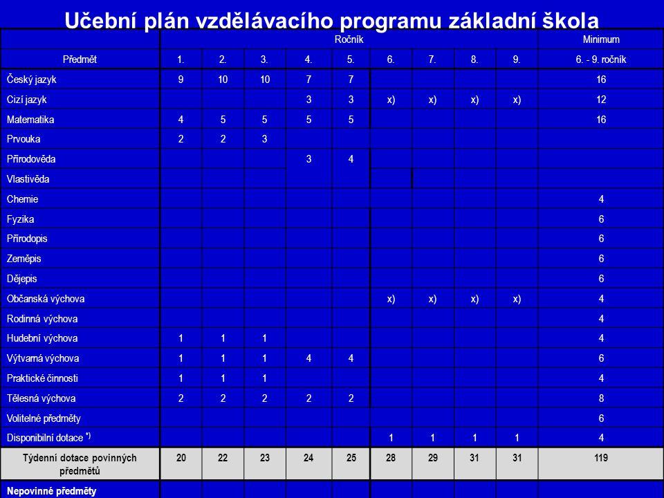 RočníkMinimum Předmět1.2.3.4.5.6.7.8.9.6. - 9. ročník Český jazyk910 7716 Cizí jazyk33x) 12 Matematika4555516 Prvouka223 Přírodověda34 Vlastivěda Chem