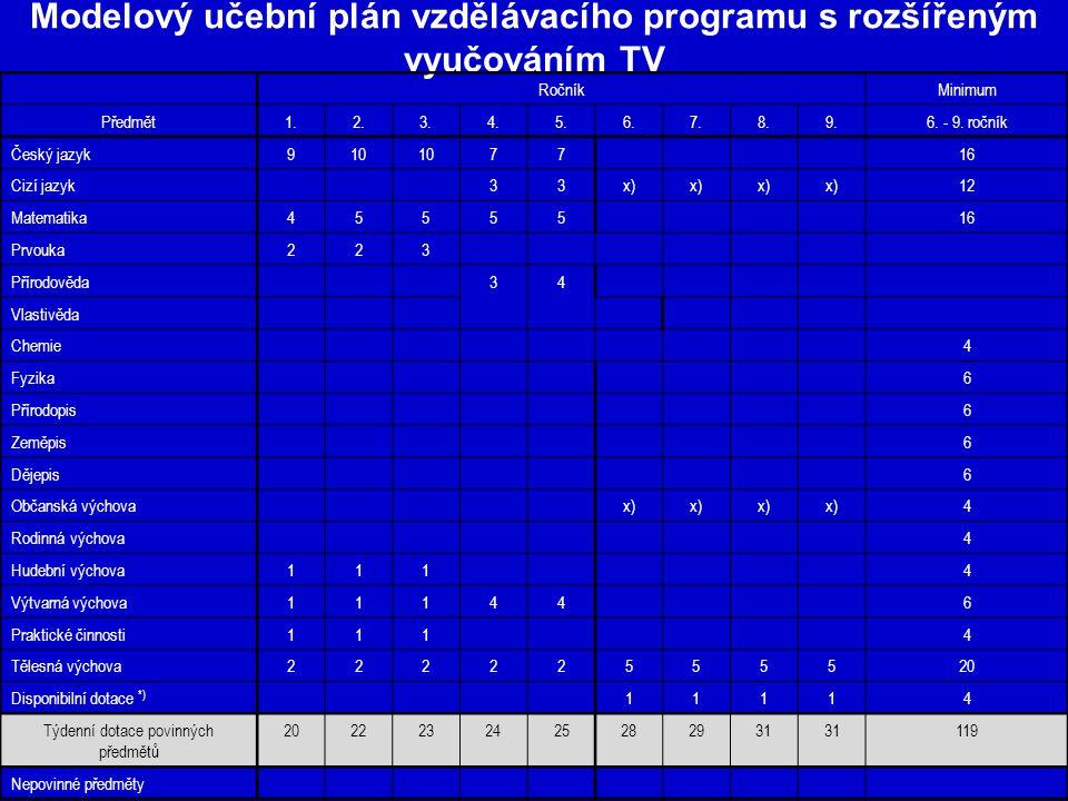 Modelový učební plán vzdělávacího programu s rozšířeným vyučováním TV RočníkMinimum Předmět1.2.3.4.5.6.7.8.9.6. - 9. ročník Český jazyk910 7716 Cizí j