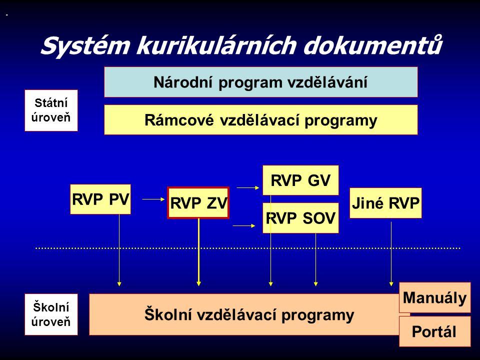 Školní vzdělávací programy Systém kurikulárních dokumentů. Rámcové vzdělávací programy RVP PV RVP ZV RVP GV RVP SOV Jiné RVP Státní úroveň Školní úrov