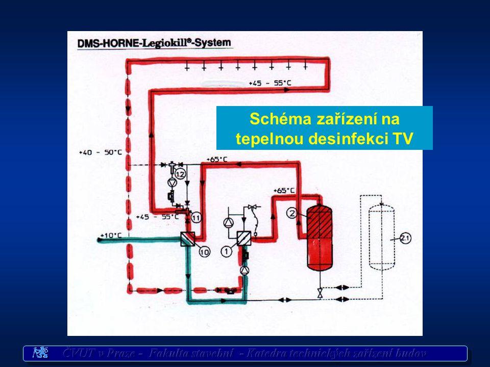 Způsoby odstraňování bakterií Legionella pneumophila - sterilizace UV zářením - anodická oxidace - chlorování - filtrace - tepelná desinfekce - steril
