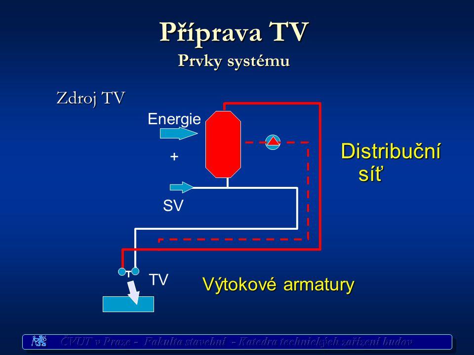 2. Způsoby ohřevu TV, prvky zařízení na přípravu TV