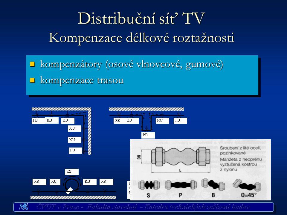 Distribuční síť TV Materiály Materiály potrubí Materiály potrubí ocelové pozinkované trouby ocelové pozinkované trouby plastové trubky plastové trubky