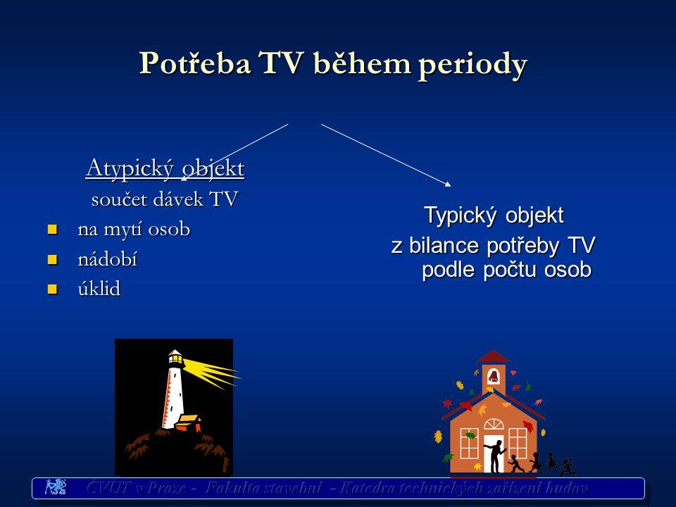 Analýza potřeby TV Potřeba TV během periody [l/den] Potřeba TV během periody [l/den] Rozložení odběru TV v průběhu periody [l/hod] Rozložení odběru TV