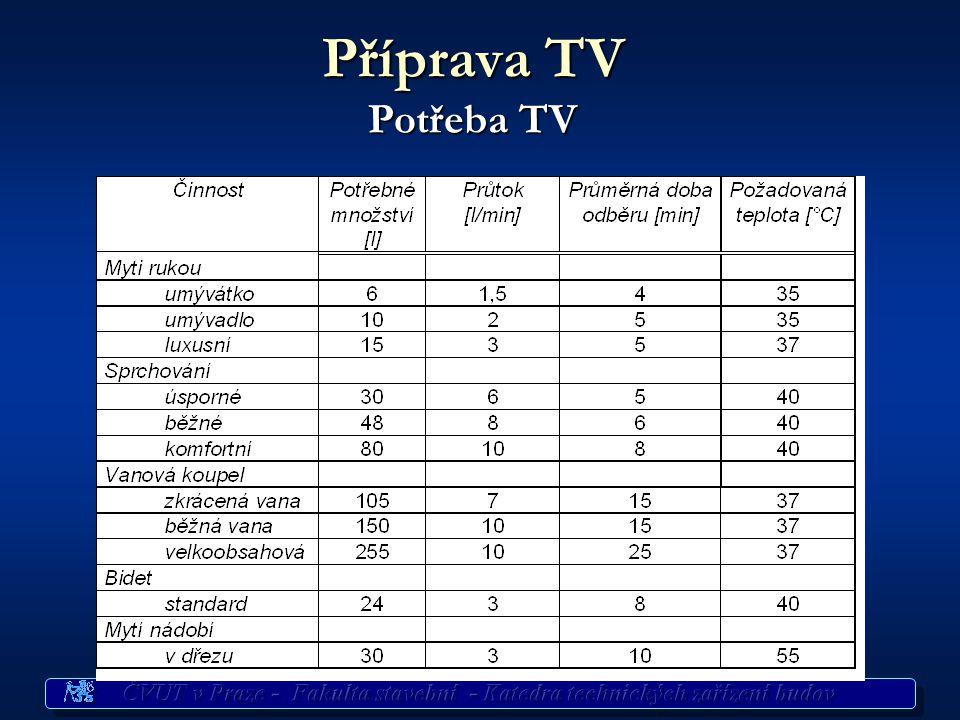 Příprava TV Potřeba TV Potřeba TV pro byt.fond ČSN 060320 ČSN 060320 77 l/os/den při 60°C (všední den) 77 l/os/den při 60°C (všední den) 103 l/os/den