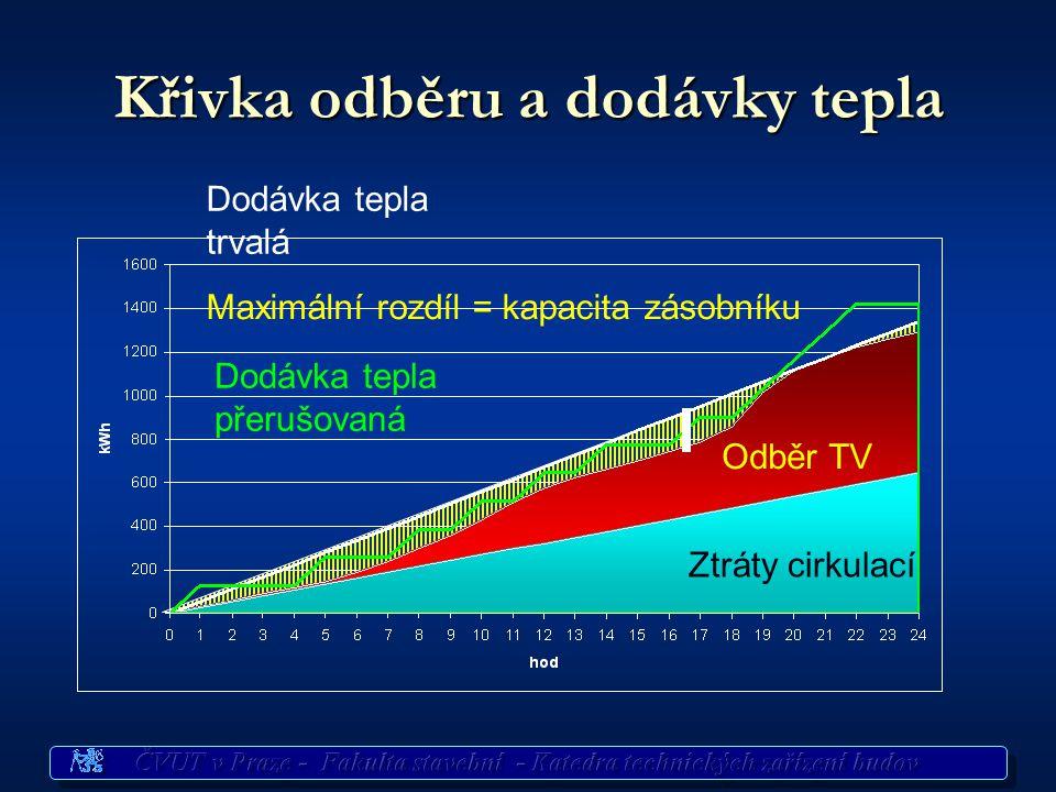 Rozložení odběru v průběhu periody – křivka odběru Rozbor provozu – hodinové potřeby vody Součtová křivka odběru 24 hod = 100%