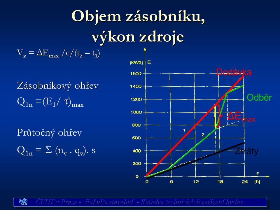 Postup dimenzování 1. Potřeba TV mytí osob, nádobí a úklid mytí osob, nádobí a úklid V 2p = n i.Σ(n d.U o.  d.p d ) + n j.V d + n u.V d 2. Potřeba te