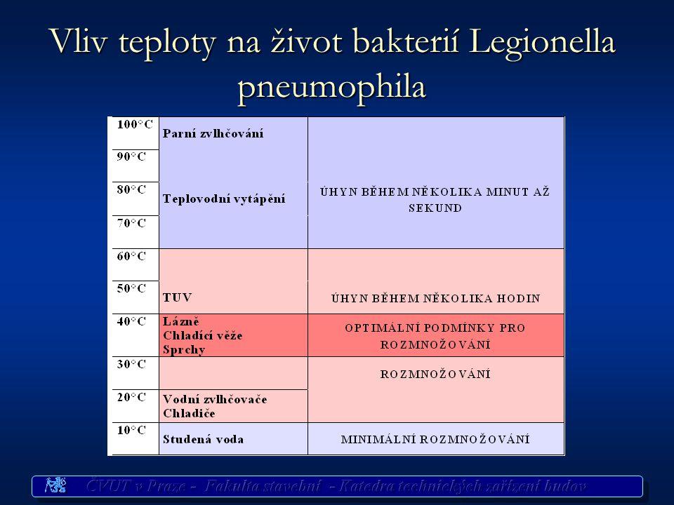Legionella pneumophila a TV Tyčinková bakterie, průměr 0,2 až 0,7 μm a délku 1 až 4 μ m Tyčinková bakterie, průměr 0,2 až 0,7 μm a délku 1 až 4 μ m v