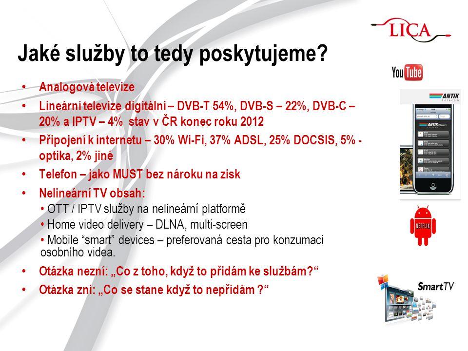 Jaké služby to tedy poskytujeme? Analogová televize Lineární televize digitální – DVB-T 54%, DVB-S – 22%, DVB-C – 20% a IPTV – 4% stav v ČR konec roku