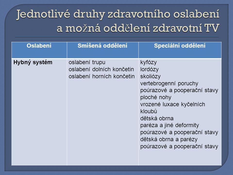 OslabeníSmíšená odděleníSpeciální oddělení Hybný systémoslabení trupu oslabení dolních končetin oslabení horních končetin kyfózy lordózy skoliózy vert