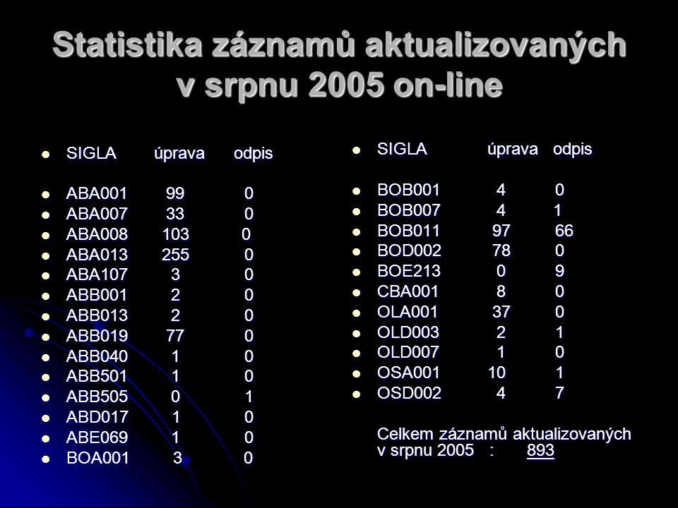 Statistika záznamů aktualizovaných v srpnu 2005 on-line SIGLA úprava odpis SIGLA úprava odpis ABA001 99 0 ABA001 99 0 ABA007 33 0 ABA007 33 0 ABA008 103 0 ABA008 103 0 ABA013 255 0 ABA013 255 0 ABA107 3 0 ABA107 3 0 ABB001 2 0 ABB001 2 0 ABB013 2 0 ABB013 2 0 ABB019 77 0 ABB019 77 0 ABB040 1 0 ABB040 1 0 ABB501 1 0 ABB501 1 0 ABB505 0 1 ABB505 0 1 ABD017 1 0 ABD017 1 0 ABE069 1 0 ABE069 1 0 BOA001 3 0 BOA001 3 0 SIGLA úprava odpis SIGLA úprava odpis BOB001 4 0 BOB001 4 0 BOB007 4 1 BOB007 4 1 BOB011 97 66 BOB011 97 66 BOD002 78 0 BOD002 78 0 BOE213 0 9 BOE213 0 9 CBA001 8 0 CBA001 8 0 OLA001 37 0 OLA001 37 0 OLD003 2 1 OLD003 2 1 OLD007 1 0 OLD007 1 0 OSA001 10 1 OSA001 10 1 OSD002 4 7 OSD002 4 7 Celkem záznamů aktualizovaných v srpnu 2005 : 893