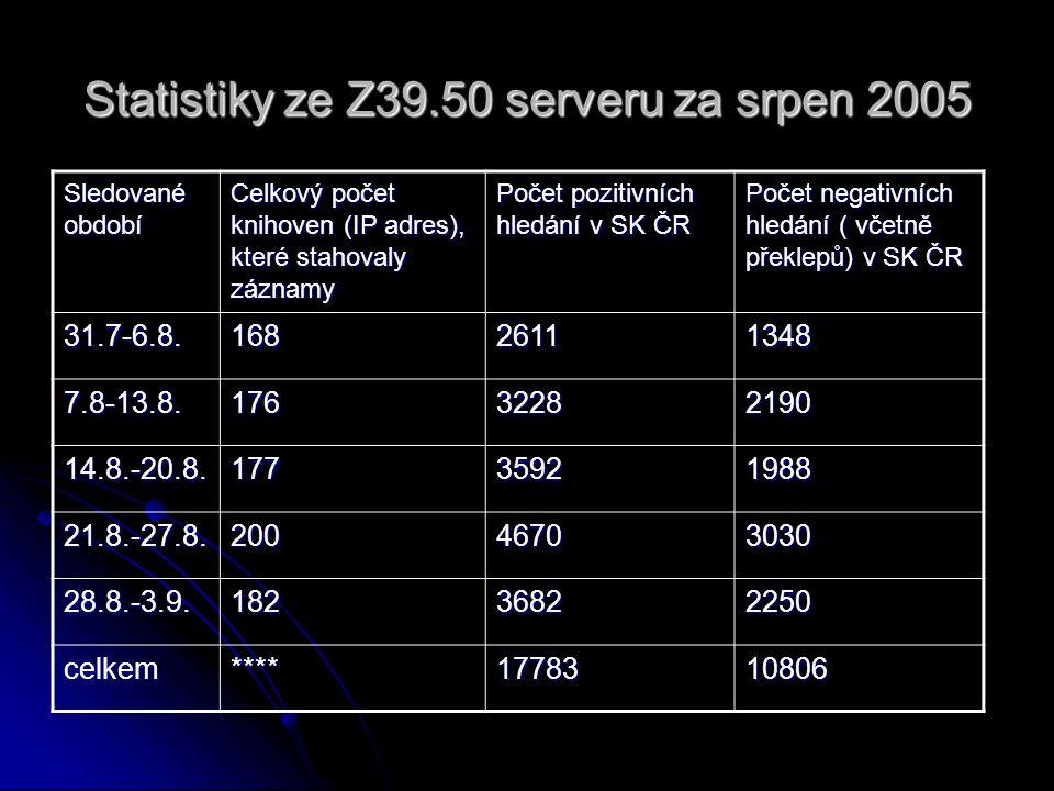 Statistiky ze Z39.50 serveru za srpen 2005 Sledované období Celkový počet knihoven (IP adres), které stahovaly záznamy Počet pozitivních hledání v SK