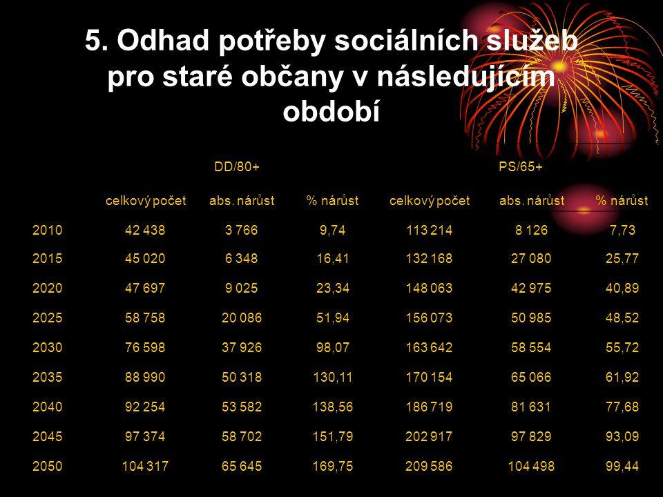5. Odhad potřeby sociálních služeb pro staré občany v následujícím období DD/80+PS/65+ celkový početabs. nárůst% nárůst celkový početabs. nárůst% nárů