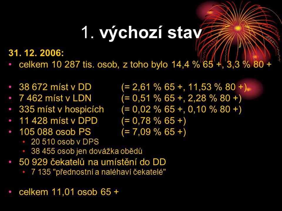 1. výchozí stav 31. 12. 2006: celkem 10 287 tis.