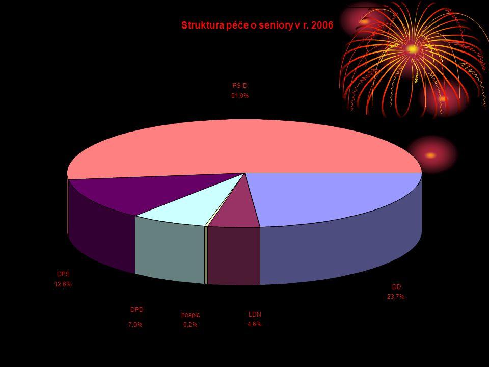 Struktura péče o seniory v r. 2006 PS-D 51,9% DD 23,7% DPS 12,6% hospic 0,2% DPD 7,0% LDN 4,6%