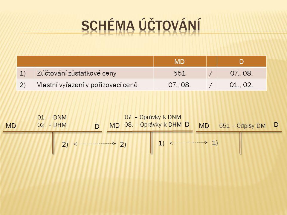 MD D 01. – DNM 02. – DHM 2) MDD 1)Zúčtování zůstatkové ceny551/07., 08.