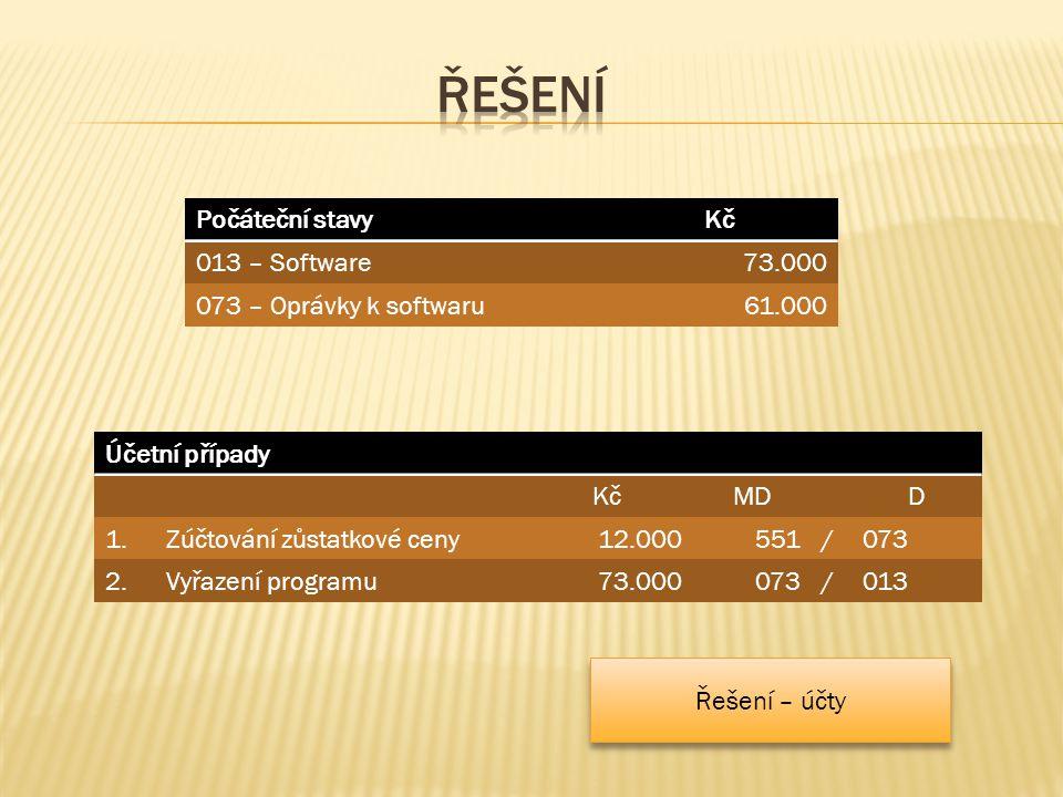 Počáteční stavyKč 013 – Software73.000 073 – Oprávky k softwaru61.000 Účetní případy KčMDD 1.Zúčtování zůstatkové ceny12.000551/073 2.Vyřazení programu73.000073/013 Řešení – účty