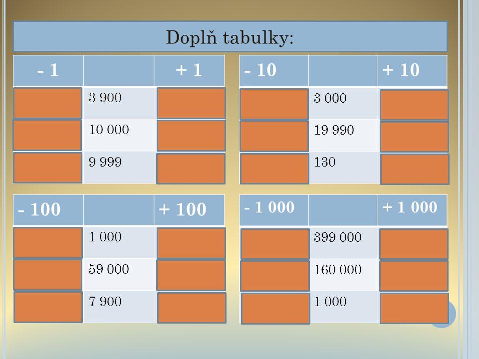 Doplň tabulky: - 1+ 1 3 8993 9003 901 9 99910 00010 001 9 9989 99910 000 - 10+ 10 2 9903 0003 010 19 98019 99020 000 120130140 - 100+ 100 9001 0001 10