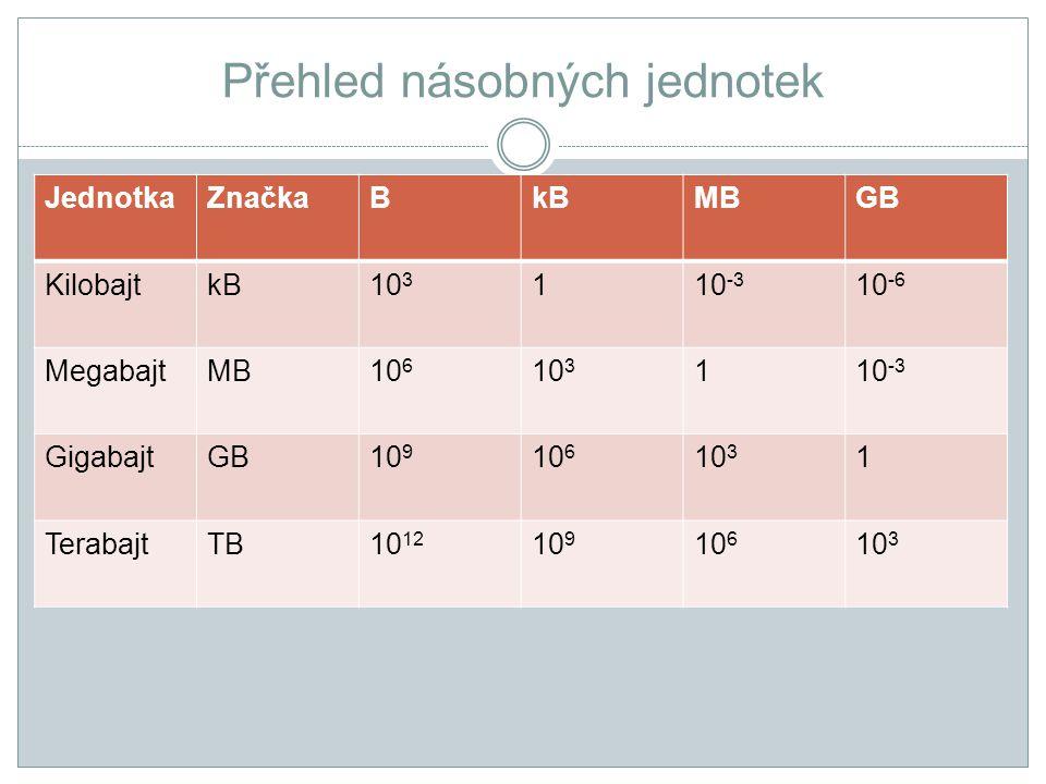Přehled násobných jednotek JednotkaZnačkaBkBMBGB KilobajtkB10 3 110 -3 10 -6 MegabajtMB10 6 10 3 110 -3 GigabajtGB10 9 10 6 10 3 1 TerabajtTB10 12 10 9 10 6 10 3