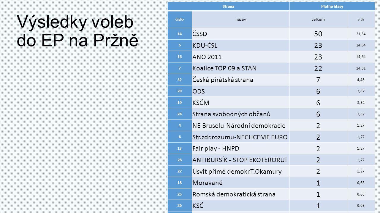 Výsledky voleb do EP na Pržně StranaPlatné hlasy číslonázevcelkemv % 14 ČSSD 50 31,84 5 KDU-ČSL 23 14,64 16 ANO 2011 23 14,64 7 Koalice TOP 09 a STAN 22 14,01 32 Česká pirátská strana 7 4,45 20 ODS 6 3,82 10 KSČM 6 3,82 24 Strana svobodných občanů 6 3,82 4 NE Bruselu-Národní demokracie 2 1,27 6 Str.zdr.rozumu-NECHCEME EURO 2 1,27 13 Fair play - HNPD 2 1,27 28 ANTIBURSÍK - STOP EKOTERORU.