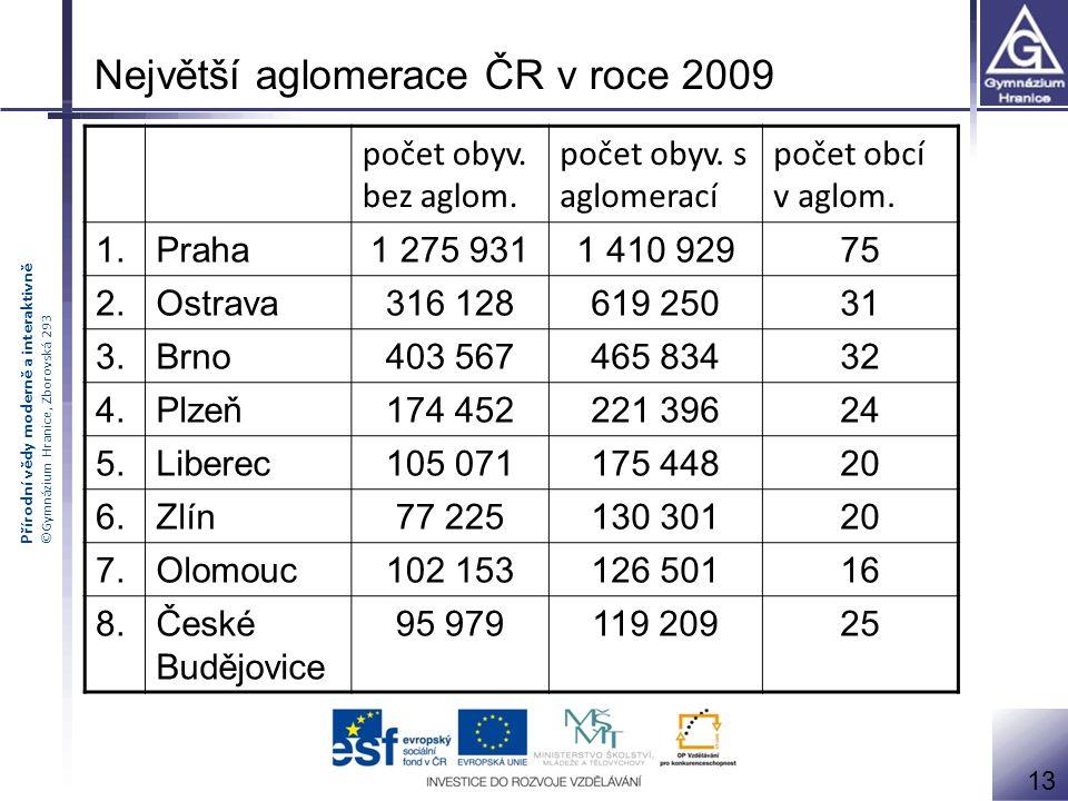 Přírodní vědy moderně a interaktivně ©Gymnázium Hranice, Zborovská 293 počet obyv.