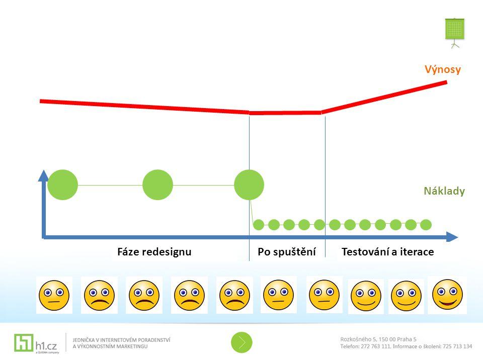 Výnosy Fáze redesignu Náklady Po spuštěníTestování a iterace
