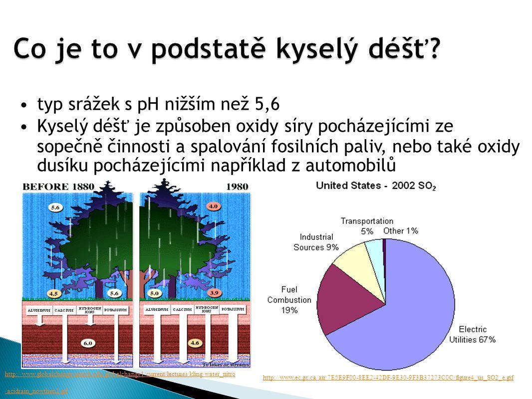 typ srážek s pH nižším než 5,6 Kyselý déšť je způsoben oxidy síry pocházejícími ze sopečně činnosti a spalování fosilních paliv, nebo také oxidy dusíku pocházejícími například z automobilů http://www.globalchange.umich.edu/globalchange1/current/lectures/kling/water_nitro /acidrain_nowthen2.gif http://www.ec.gc.ca/air/7E5E9F00-8EE2-42DF-9E30-9F3B37273C0C/figure4_us_SO2_e.gif