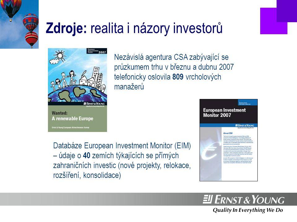Oznámené projekty 2006: ……………investoři jsou při síle  více projektů, které nezávisí na ceně práce  dvě třetiny projektů získala západní Evropa 29 % 2006 Source: Ernst & Young European Investment Monitor 2007 71 % Expanze Nové projekty