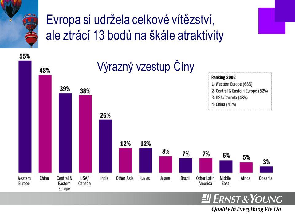 Pracovní místa: těsně vede střední a východní Evropa  rozdíl mezi střední a východní a západní Evropou v počtu vytvořených pracovních míst se snižuje  217 = průměrný počet pracovních míst na projekt ve střední a východní Evropě  64 = průměrný počet pracovních míst na projekt v západní Evropě Source: Ernst & Young European Investment Monitor 2007