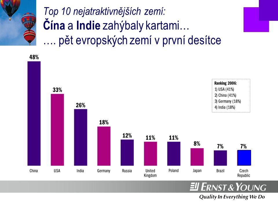 Investice: v počtu projektů dominuje terciární sektor Source: Ernst & Young European Investment Monitor 2007  FDI v Evropě stále více závisí na sektorech spojených se službami  46,5 % všech FDI v Evropě patří mezi technologicky a znalostně náročné sektory  20 % evropských investic směřovalo do sdílených služeb, R&D, centrál firem a call center