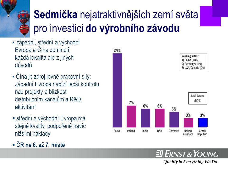 …Pracovní místa zajišťuje výrobní sektor Source: Ernst & Young European Investment Monitor 2007  70 % pracovních míst vzniklo ve výrobním sektoru  30 % nově vytvořených pracovních míst připadá na elektronický a automobilový průmysl  podíl terciárního sektoru na vzniku pracovních míst trvale stoupá