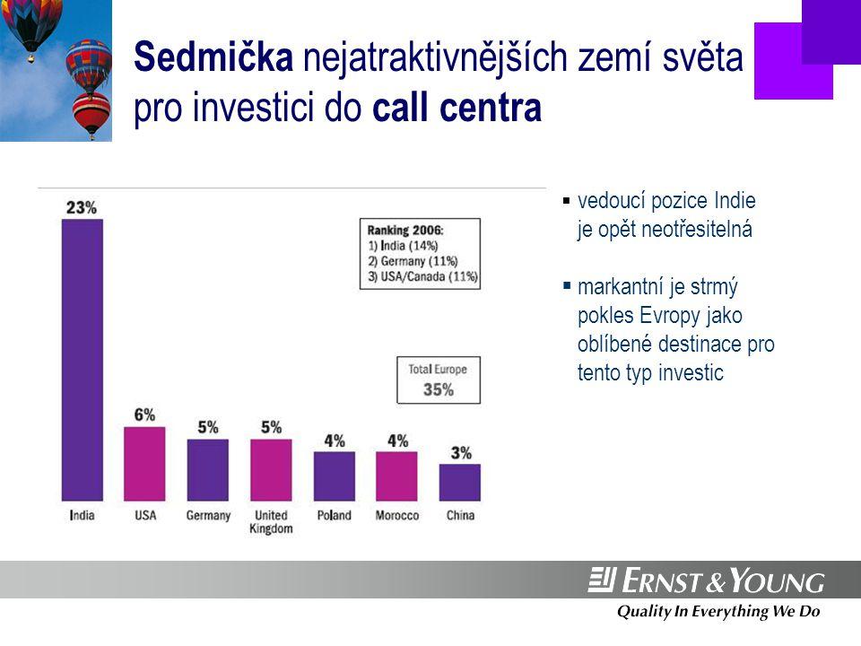 Investice v Evropě táhnou evropské firmy Source: Ernst & Young European Investment Monitor 2007  Německo a Velká Británie jsou nejvýznamnějšími evropskými investory v Evropě  investice z USA tvoří téměř 1/3 všech projektů