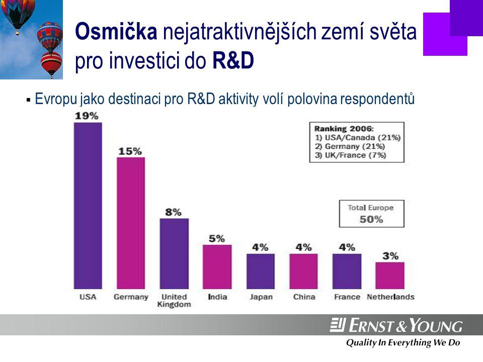 FDI v České republice  Nejvíce projektů opět realizovali investoři z Německa (23 %), za nimi následují společnosti z USA (12 %)  Největší objem investic pocházel z Jižní Koreje (44 %)  Po vyloučení společnosti Hyundai vykazují největší podíl Japonsko (19 %) a Německo (18 %)  Z hlediska objemu jsou německé investice až na třetím místě