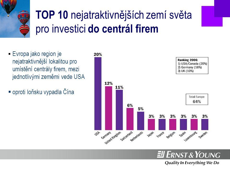 Sektorová struktura zahraničních investic – počet projektů