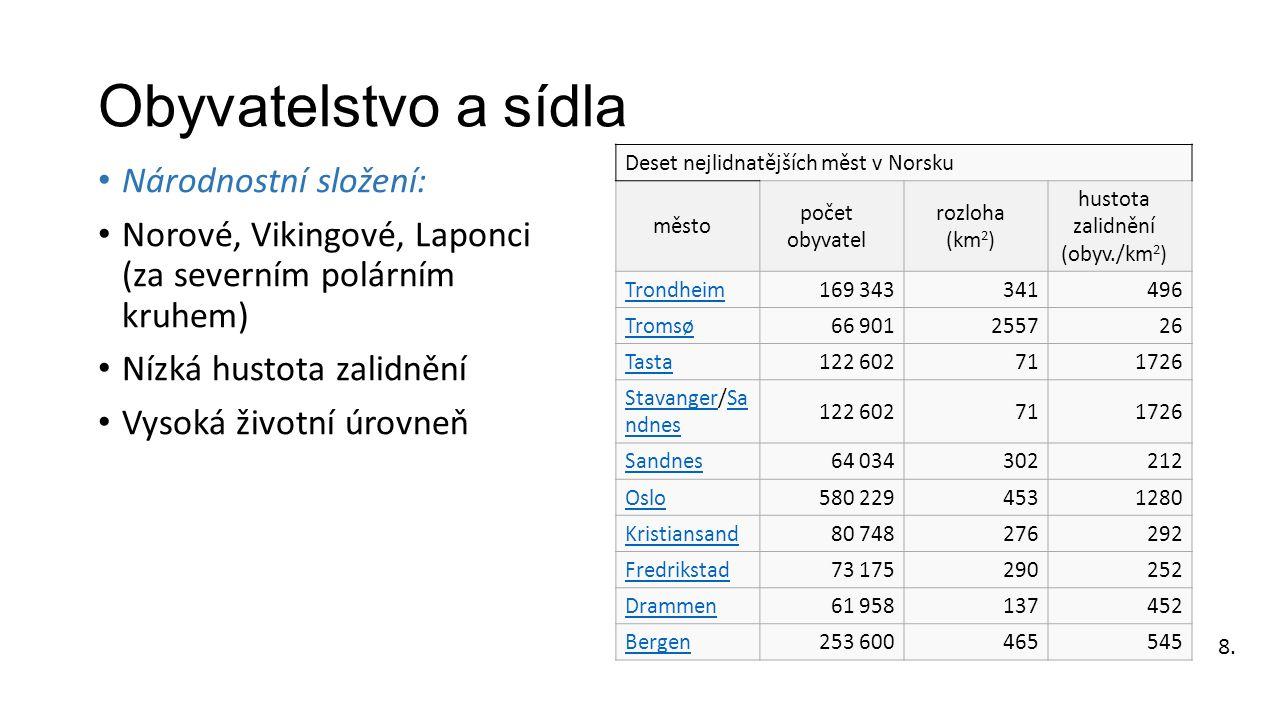 Obyvatelstvo a sídla Národnostní složení: Norové, Vikingové, Laponci (za severním polárním kruhem) Nízká hustota zalidnění Vysoká životní úrovneň Dese