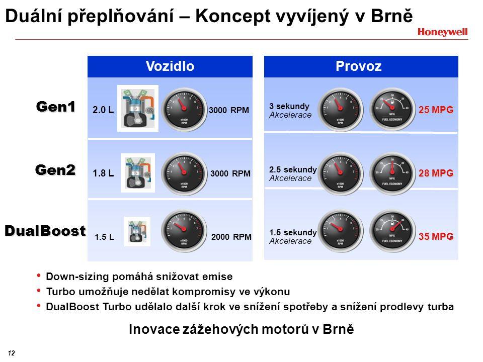 12 Gen1 Gen2 DualBoost 2.0 L 1.8 L 1.5 L 3000 RPM 3 sekundy Akcelerace 25 MPG 3000 RPM 2000 RPM 28 MPG 35 MPG 2.5 sekundy Akcelerace 1.5 sekundy Akcelerace Vozidlo Provoz Duální přeplňování – Koncept vyvíjený v Brně Inovace zážehových motorů v Brně Down-sizing pomáhá snižovat emise Turbo umožňuje nedělat kompromisy ve výkonu DualBoost Turbo udělalo další krok ve snížení spotřeby a snížení prodlevy turba