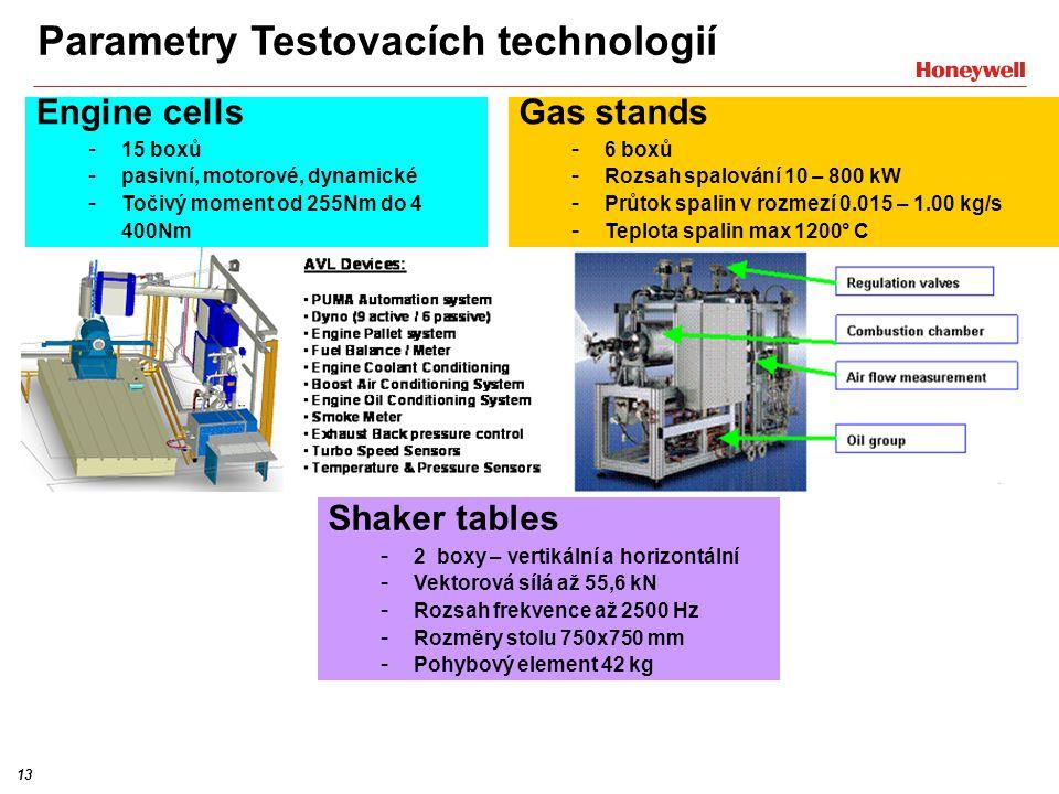 13 Engine cells - 15 boxů - pasivní, motorové, dynamické - Točivý moment od 255Nm do 4 400Nm Gas stands - 6 boxů - Rozsah spalování 10 – 800 kW - Průtok spalin v rozmezí 0.015 – 1.00 kg/s - Teplota spalin max 1200° C Parametry Testovacích technologií Shaker tables - 2 boxy – vertikální a horizontální - Vektorová sílá až 55,6 kN - Rozsah frekvence až 2500 Hz - Rozměry stolu 750x750 mm - Pohybový element 42 kg