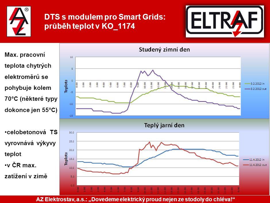 DTS s modulem pro Smart Grids: průběh teplot v KO_1174 Max. pracovní teplota chytrých elektroměrů se pohybuje kolem 70°C (některé typy dokonce jen 55°