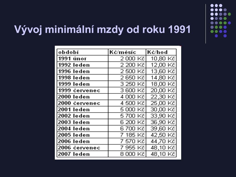Vývoj minimální mzdy od roku 1991