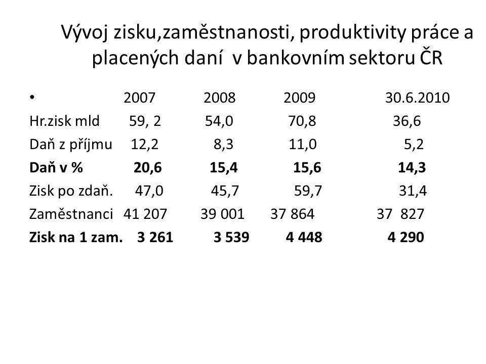 Vývoj zisku,zaměstnanosti, produktivity práce a placených daní v bankovním sektoru ČR 2007 2008 2009 30.6.2010 Hr.zisk mld 59, 2 54,0 70,8 36,6 Daň z