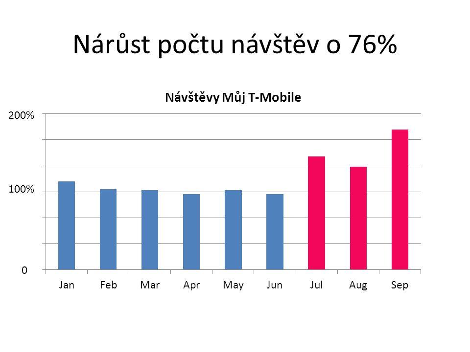 Nárůst počtu návštěv o 76% 0 100% 200%