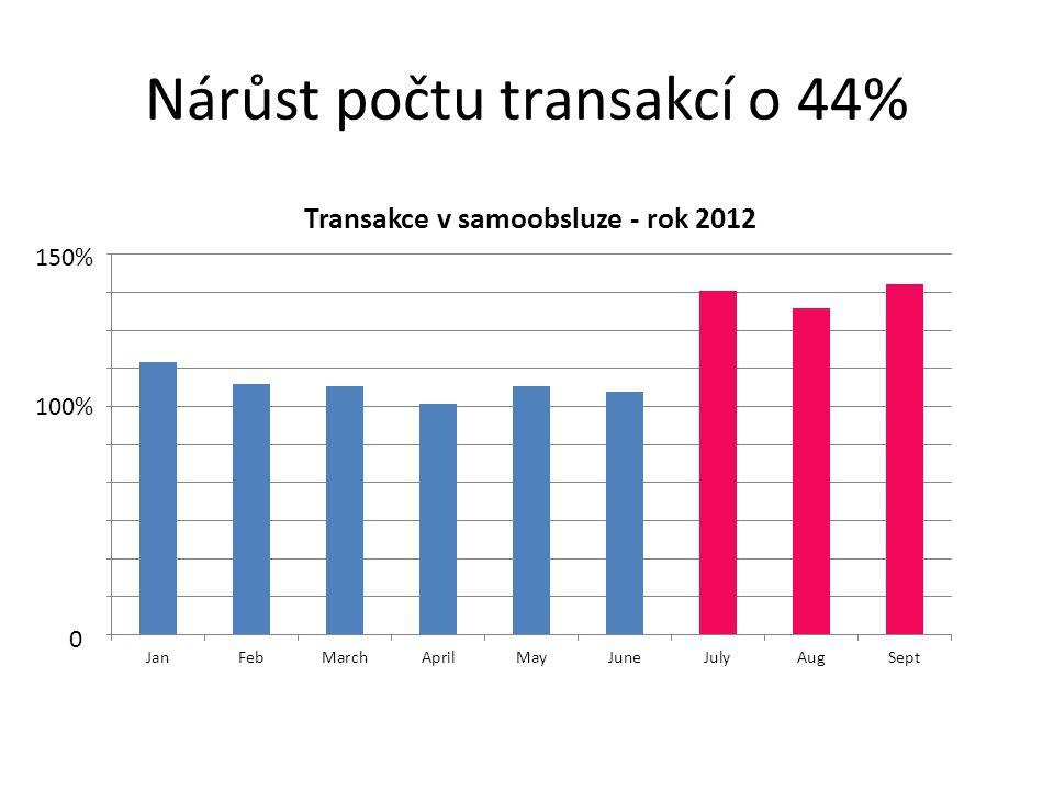 Nárůst počtu transakcí o 44% 100% 150% 0